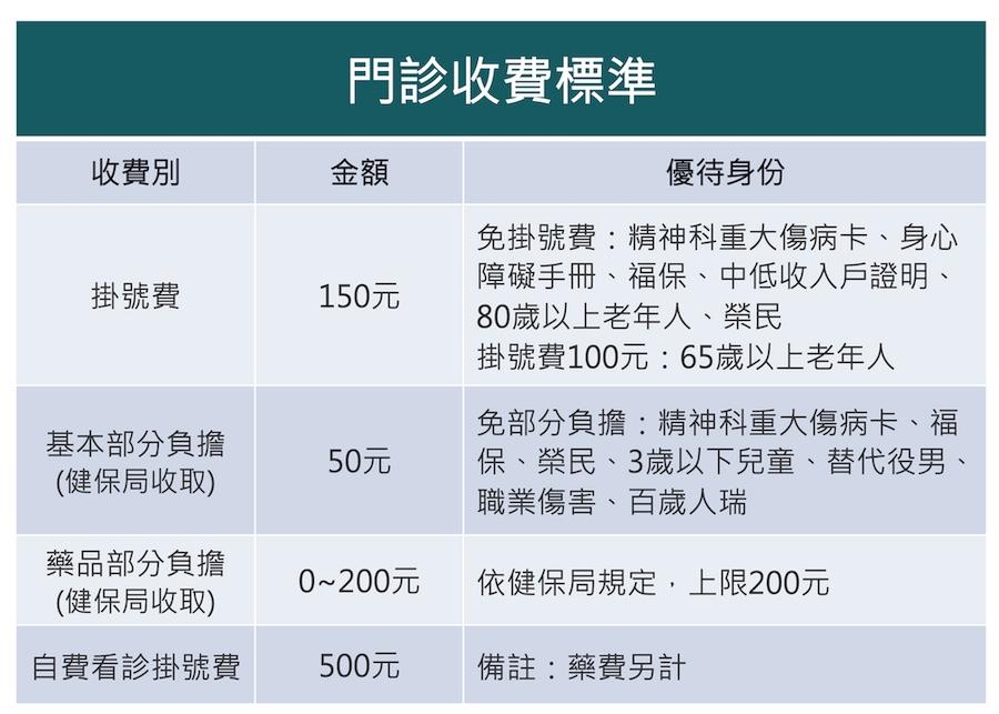 門診收費標準
